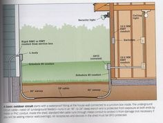 DIY Electrical Wiring Underground to shed - Yahoo Image Search Results Home Electrical Wiring, Electrical Projects, Electrical Code, Electrical Diagram, Electrical Outlets, Shed Wiring Ideas, Garage Shed, House Wiring, Building A Shed