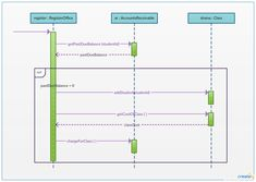 46 best uml sequence diagram examples images on pinterest sequence option combination sequence diagram example the option combination fragment is used to model a ccuart Images