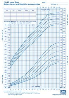 Cdc Boys Height And Weight Chart This Site Includes Sizing Measurements For Children