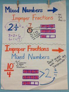 Improper and mixed fractions Math Charts, Math Anchor Charts, Fraction Activities, Fraction Games, Math Games, Math Activities, 5th Grade Math, Math 5, Fourth Grade