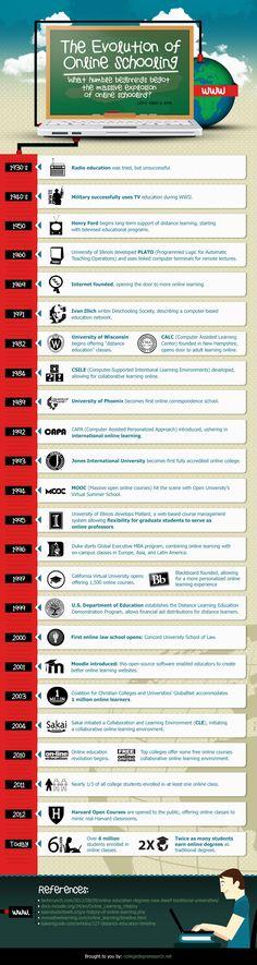 Evolución de la eduación on line #Infografia