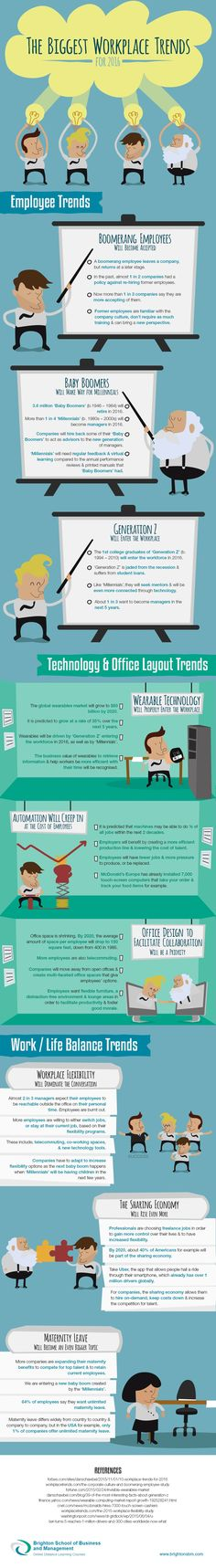 (Infografik: Brighton School of Business and Management)