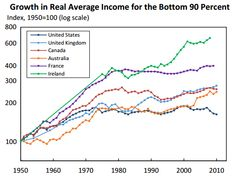 Growth in real average income for the bottom 90%