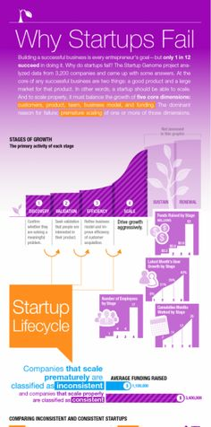 idb #entrepreneurship Why startups fail | #infographic