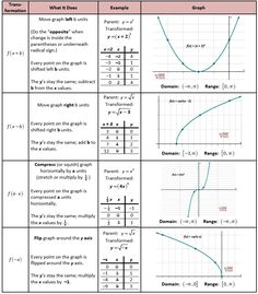 Worksheets Parent Functions Worksheet parent functions teaching pinterest parents and search how to do transformations of horizontally vertically mixed transformations