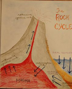 Lots of photos of our Waldorf sixth grade mineralogy main lesson book pages. The Ring of Fire, Abraham Werner, The Rock Cycle and the poem Fire and Ice Student Teaching, Teaching Science, Science Activities, Science Ideas, Science Experiments, Sixth Grade Science, Rock Cycle, Earth And Space Science, Science Notebooks