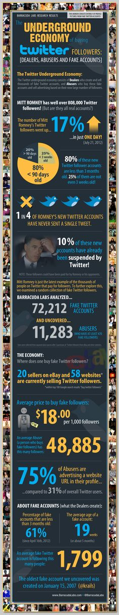 Infografica relativa al sommerso mondo dei Twitter followers: Dealers, Abusers, Fake accounts.