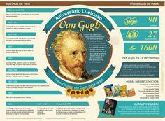 Van Gogh #infografia