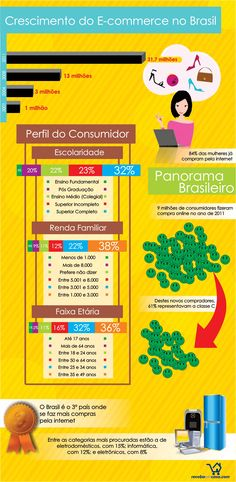 Ecommerce Perfil e-commerce News Web Design, Web Design Company, E Design, E Commerce, Ecommerce Web Design, Online Store Builder, Hosting Company, Search Engine Optimization, Marketing Digital