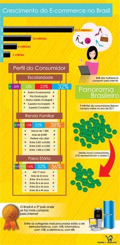 Infográfico com o crescimento que o comércio eletrônico brasileiro teve em apenas uma década.  blog/2012/05/21/crescimento-do-e-commerce-no-brasil/