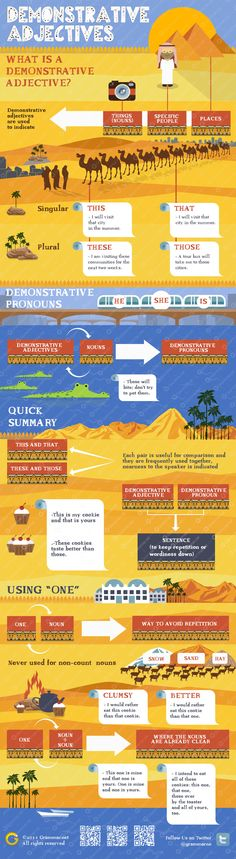 Aprende inglés: adjetivos demostrativos vía: http://www.grammar.net/  #infografia #infographic #education