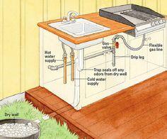 outdoor DIY Wood Countertops   Outdoor Kitchen Plumbing - How to Install Outdoor Systems - DIY ...