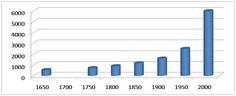Evolución de la población mundial