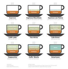 #Café ? varias formas de prepararlo #recetas http://www.recetas-de-cocina.net/desayuno/como-preparar-distintos-tipos-de-cafe.html