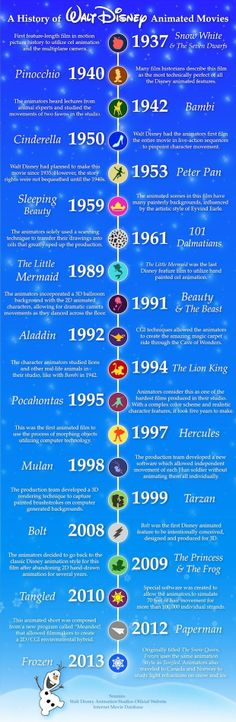 Disney animated movies time Line from the first one to Frozen. I want to see more!