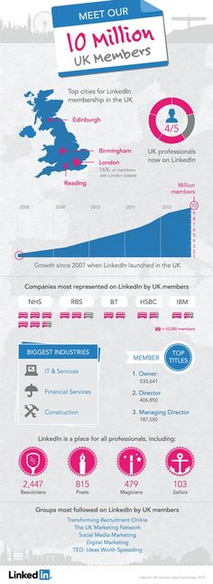 cool LinkedIn hits 10m members in UK, more than tripling its users in 3 years...