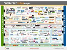 eCommerce companies and where they fit in