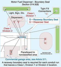 class 1 div 2 motor