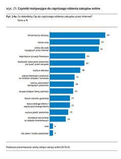 czynniki motywujące doczęstszych zakupow online