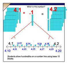 Concrete way to show hundredths on a number line~~~~~~ JANCY..Teaching Students to Understand Math~ ~