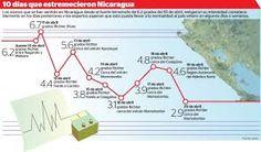 infografia de terremotos - Buscar con Google