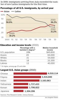 Increase in Asian immigration - LA Times