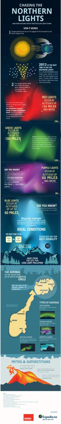 Infographic of the Northern Lights, how they occur, where to see them and when. Aurora Boralis, gorgeous!