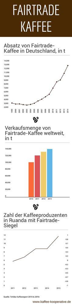 Fairtrade-Kaffee [Infografik] Absatz in Deutschland und weltweit, Produzenten in Ruanda