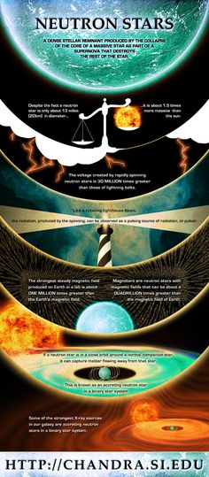 Neutron Stars Despite the fact a neutron star is only about 13 miles (20km) in diameter it is about 1.5 times more massive than the sun. (Illustration: NASA/CXC/M.Weiss) Larger version: http://chandra.si.edu/resources/illustrations/infographics.html Related Link: http://chandra.si.edu/xray_sources/neutron_stars.html