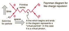 Escape is possible Quantum Electrodynamics, Solid Line, The Diagram, Quantum Physics, Natural World, Mathematics, Einstein, Science