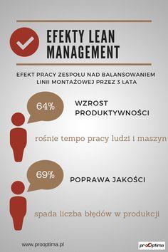 Skuteczność Lean Management