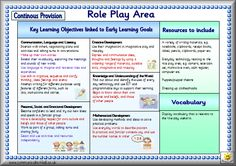 FSandFP Learning Stories, Learning Goals, Learning Objectives, Play Based Learning, Early Learning, Preschool Assessment, Early Childhood Program, Teachers Aide, Autism Activities