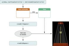 View Controller Programming Guide for iOS: Responding to Display-Related Notifications Figure 5-1  Responding to the appearance of a view