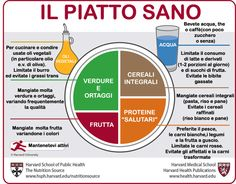 Il piatto sano dell'Harvard Medical School