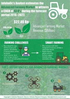 "The ""Advanced Farming"" market report covers and analyses the farming market globally. Bringing out the complete key insights of the industry, the report aims to provide an opportunity for players to understand the latest trends, current market scenario, government initiative, and technologies related to the market. . Few players included in the report are Trimble Navigation, AGCO Corp., John Deere & Company, Raven Industries, and AgJunction Inc."