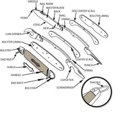 Parts of a Pocket Knife Diagram | Pocket Knife Reviews and Information