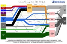 Infographic: This 2014 energy flow chart was released by Lawrence Livermore National Laboratory. It details the sources of energy production, […] Energy Use, Solar Energy, Save Energy, Solar Power, Nikola Tesla, Sankey Diagram, Where Did It Go, Alternative Energy Sources, Science