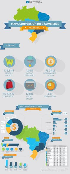 O e-commerce no Brasil: receita, taxa de conversão, ticket médio e mais!