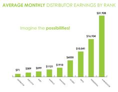 This is the potential earnings you can make when you sign up as a distributor for It Works! Contact me an Ind. Dist. for It Works! for more details @ www.wrapwithhector.myitworks.com or on Facebook @ Wrap with Hector. Hope to hear from you soon!
