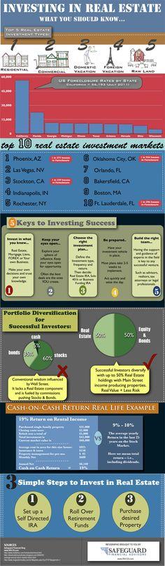 Investing in Real Estate | Florida Panhandle | http://www.americanrealtyrentals.com/