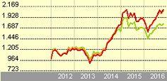 Franklin India Fund A(acc)EUR