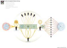 The Art of Complex Problem Solving