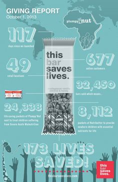 Our first Quarterly Giving Report. #thisbarsaveslives #buyabar #feedachild #weeattogether