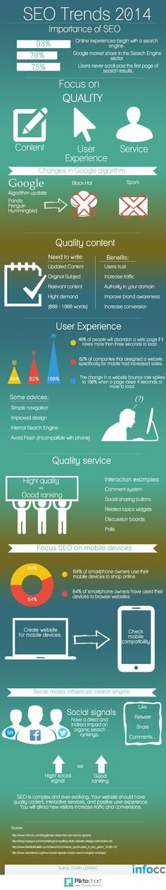 SEO in 2014 is highly complex and at the same time, highly rewarding.  Key SEO factors now include quality content,  interactivity, social signals, user experience, and mobile devices. This infographic provides a summary of important SEO trends for 2014.