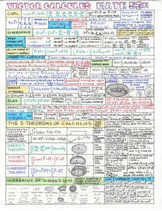Real Estate Mission Statement Examples and Real Estate Math formulas Pdf Beautiful Real Estate Math formulas Calculus Notes, Ap Calculus, Math Notes, Vector Calculus, Math Cheat Sheet, Cheat Sheets, Mission Statement Examples, Physics And Mathematics, Math Formulas