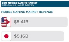 Dünya Mobil Oyun Pazarı, 1.5 Milyar Oyuncu İle 25 Milyar Dollar Büyüklüğe Ulaşıyor. Bulmaca Oyunları 1. Sırada.
