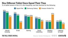 How Different Tablet Users Spend Their Time
