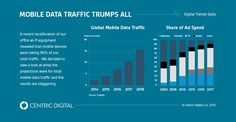 Mobile Data Traffic Trumps All - Studies show that by 2018, the amount of mobile data traffic will surpass 15 exabytes per month. With larger and more powerful networks available, the technological potential of the Internet of Things offers consumers unlimited, and even revolutionary, advantages. #internetofthings #IOT