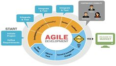 Introduction about popular software development life cycle(sdlc) methodologies. Development Life Cycle, Agile Software Development, Application Development, Product Development, Mobile Application, Agile User Story, Software Projects, Cloud Infrastructure, Cloud Computing