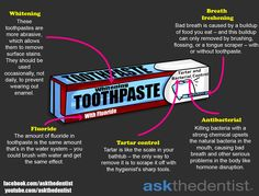 Do you know what's in your toothpaste?
